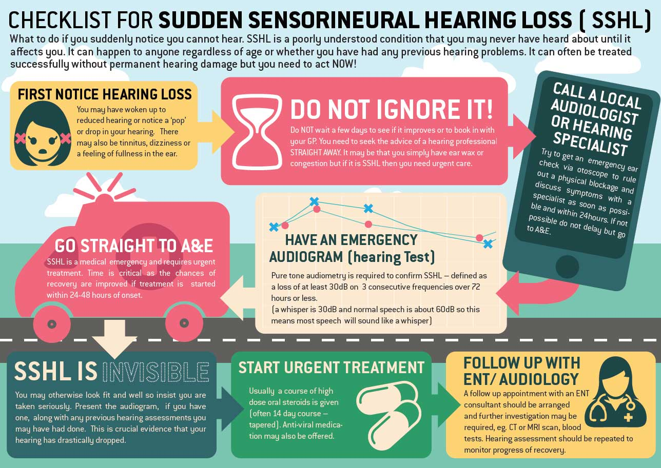 Checklist for sudden Sensorineural Hearing Loss (SSHL